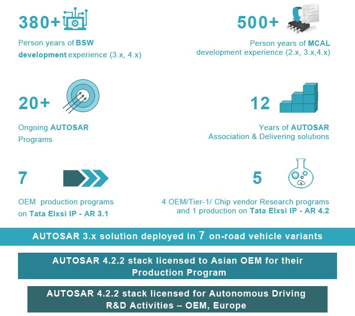 Tata Elxsi - AUTOSAR services & Tools