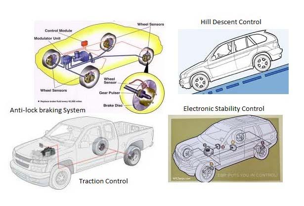 tata elxsi braking chassis sub systems. Black Bedroom Furniture Sets. Home Design Ideas