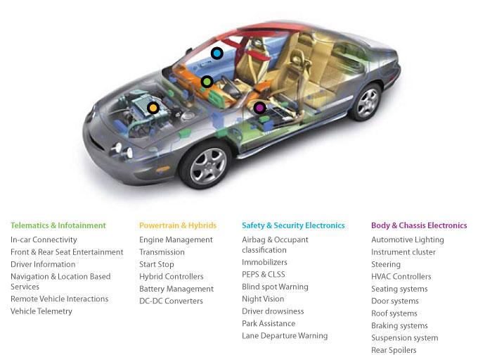 Tata Elxsi - Overview