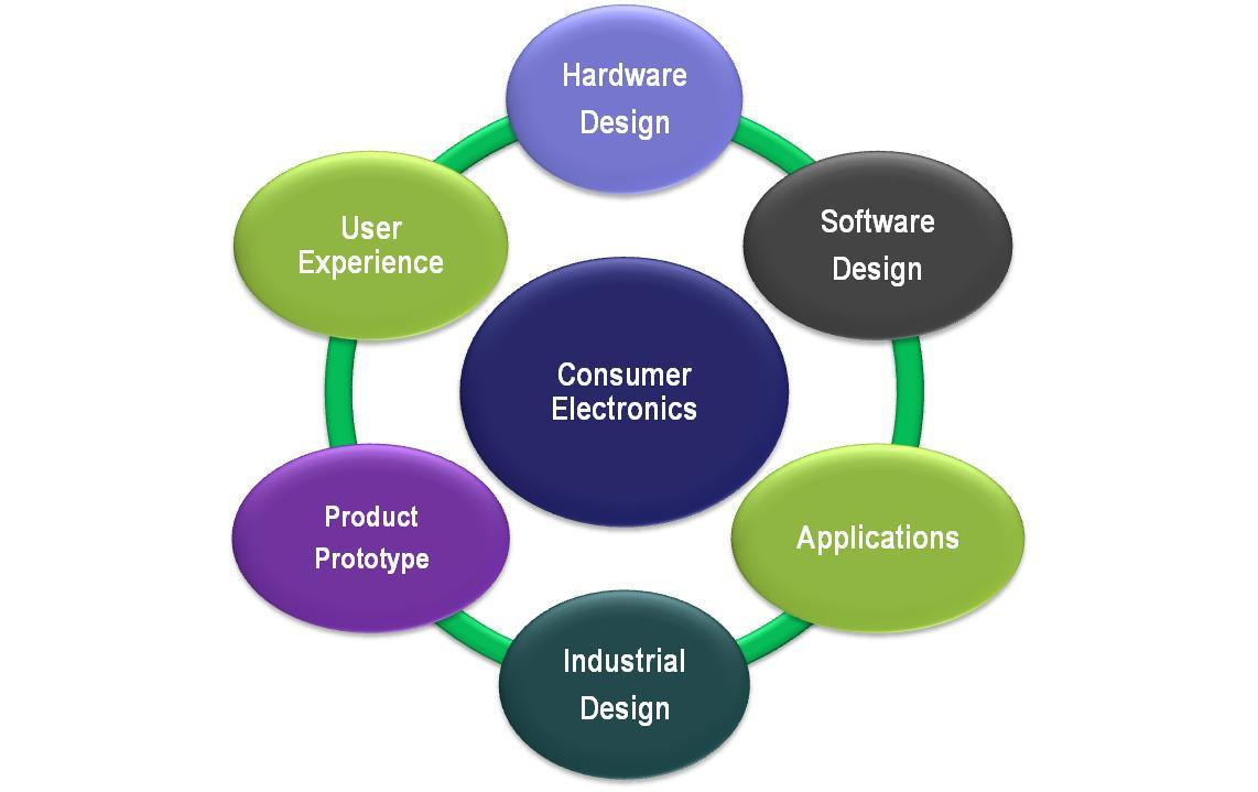 Tata elxsi product development for Product design development