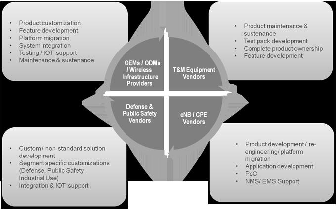 market segmentation of nepal telecom Customer segmentation for a mobile telecommunications customer segmentation for a mobile telecommunications company based on market segmentation.