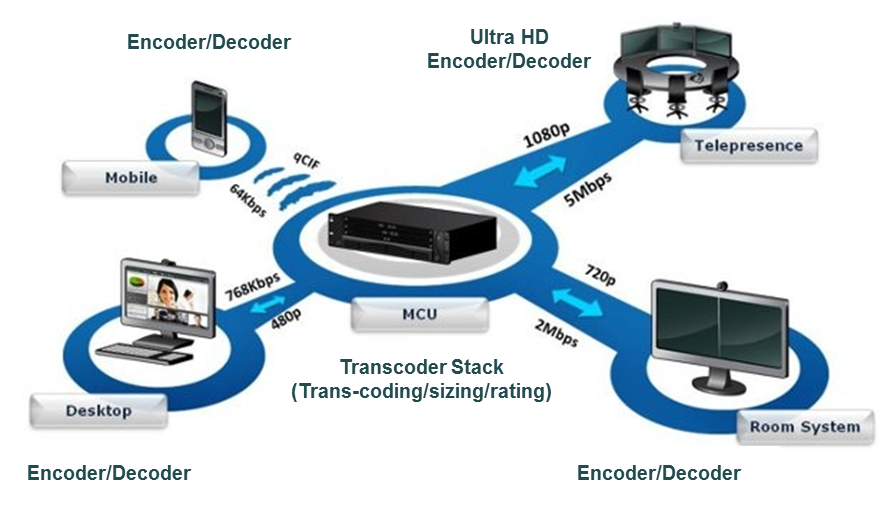 Tata Elxsi Multimedia Components